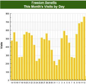 Freedom-Benefits-Web-traffic